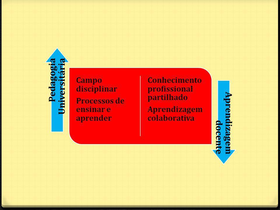 Pedagogia Universitária Aprendizagem docente