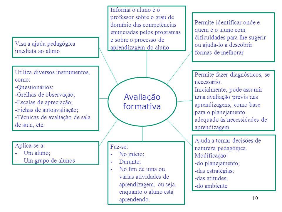 Informa o aluno e o professor sobre o grau de domínio das competências enunciadas pelos programas e sobre o processo de aprendizagem do aluno