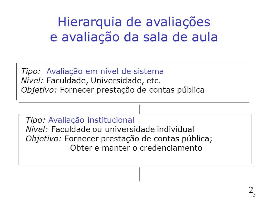 Hierarquia de avaliações e avaliação da sala de aula