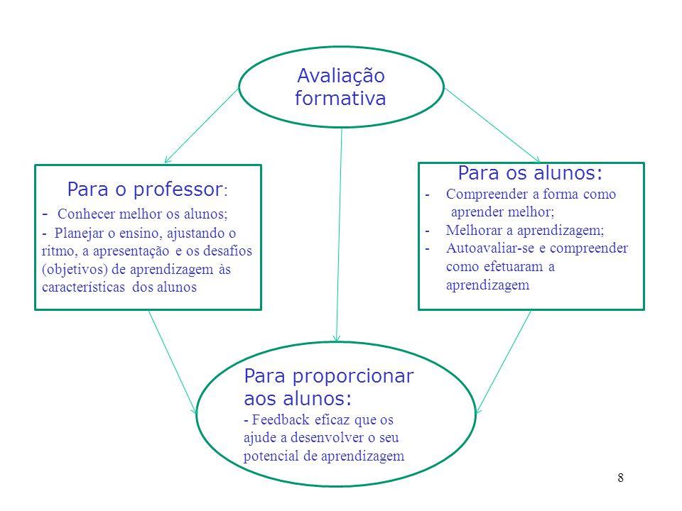 - Conhecer melhor os alunos; Para os alunos: