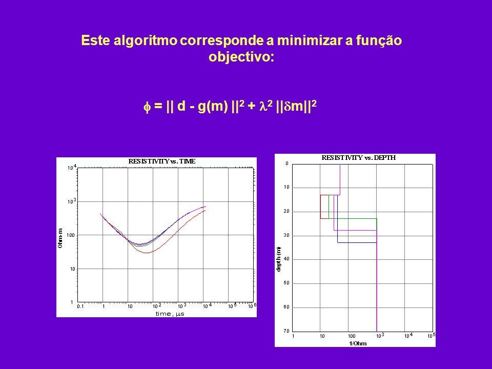 Este algoritmo corresponde a minimizar a função objectivo: