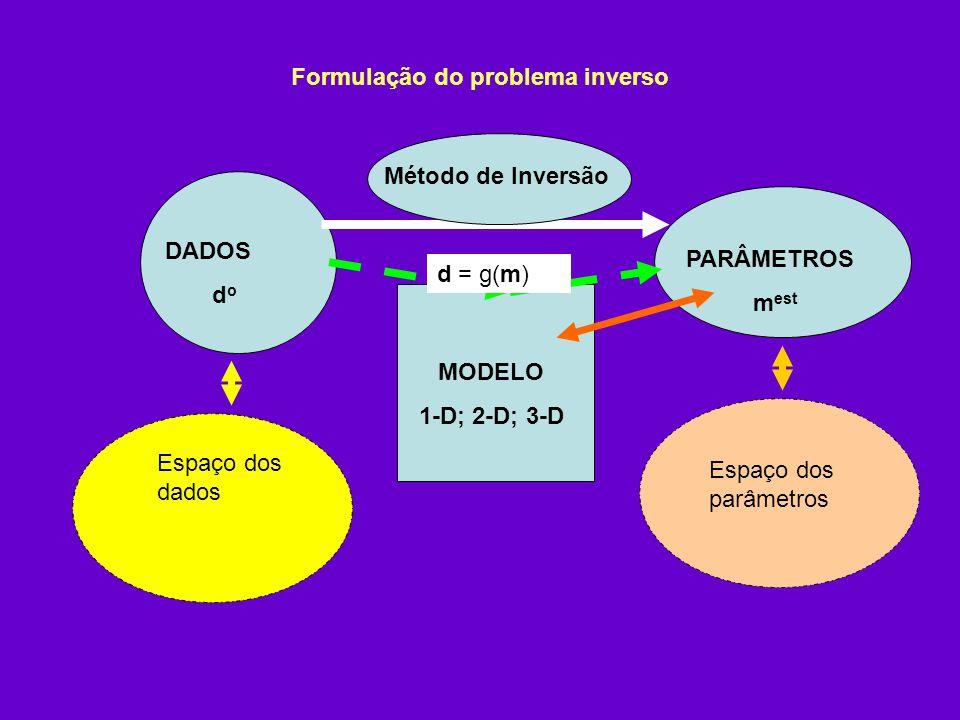 Formulação do problema inverso
