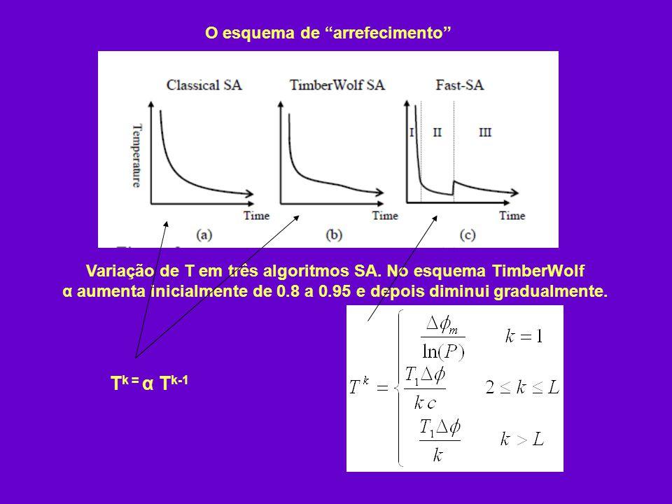 Tk = α Tk-1 O esquema de arrefecimento