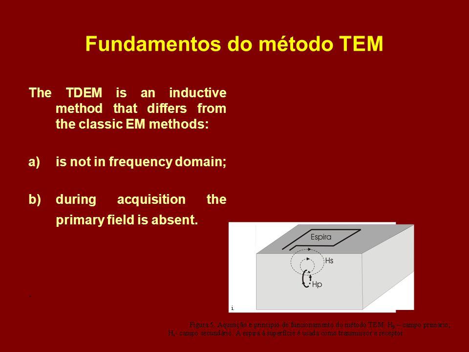 Fundamentos do método TEM