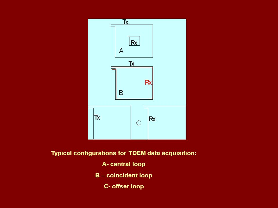 Typical configurations for TDEM data acquisition: