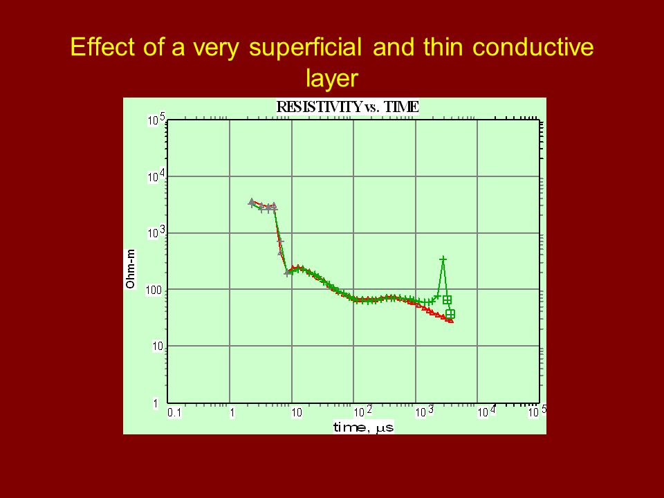 Effect of a very superficial and thin conductive layer
