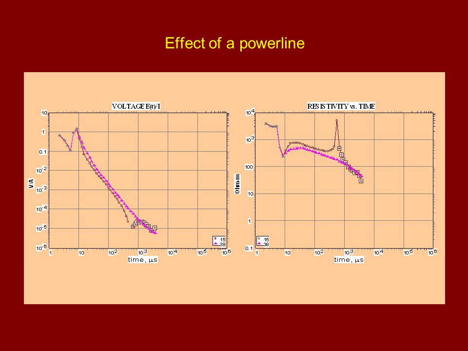 Effect of a powerline