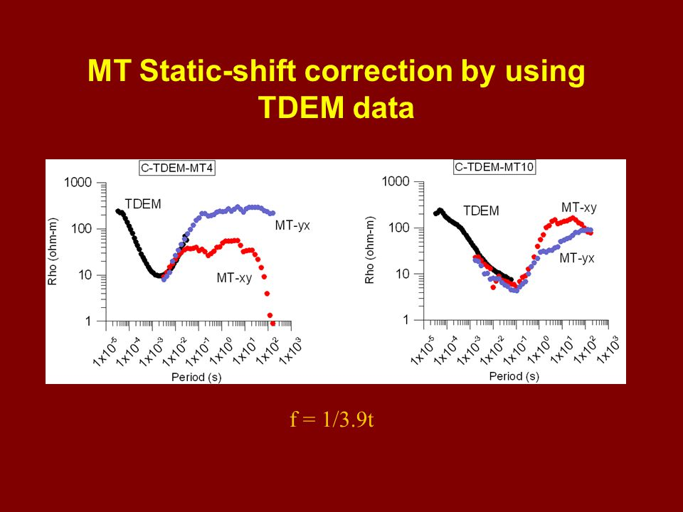 MT Static-shift correction by using TDEM data