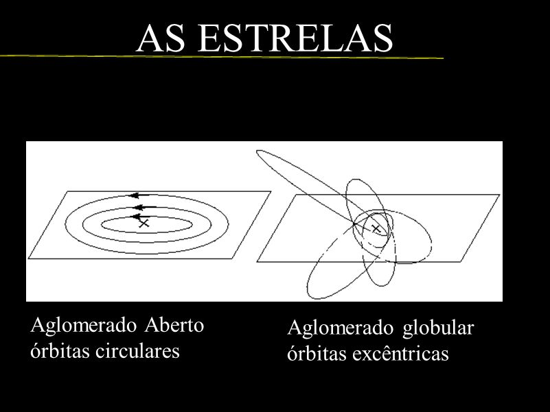 AS ESTRELAS Aglomerado Aberto Aglomerado globular órbitas circulares