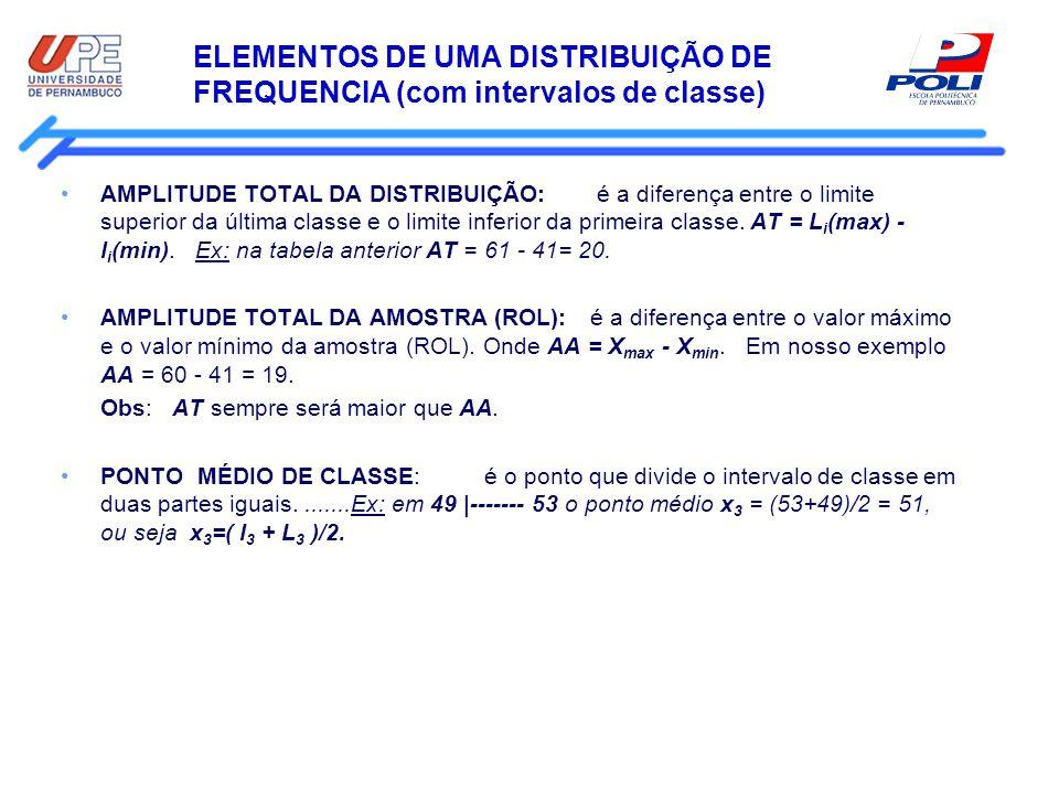 ELEMENTOS DE UMA DISTRIBUIÇÃO DE FREQUENCIA (com intervalos de classe)