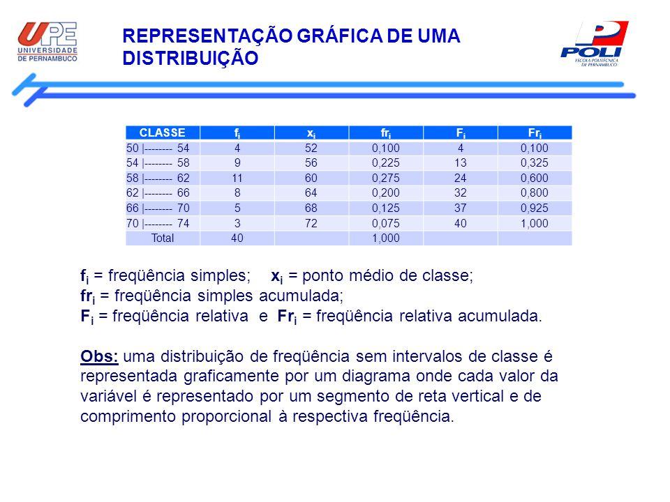 REPRESENTAÇÃO GRÁFICA DE UMA DISTRIBUIÇÃO