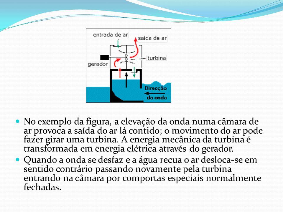 No exemplo da figura, a elevação da onda numa câmara de ar provoca a saída do ar lá contido; o movimento do ar pode fazer girar uma turbina. A energia mecânica da turbina é transformada em energia elétrica através do gerador.