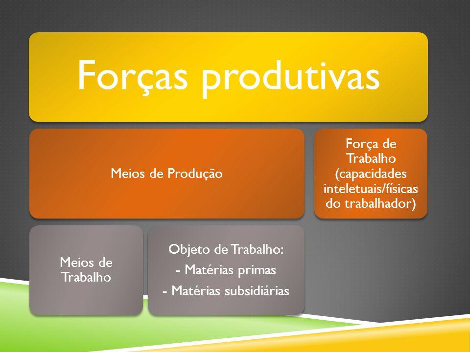 Forças produtivas Meios de Produção. Meios de Trabalho. Objeto de Trabalho: - Matérias primas. - Matérias subsidiárias.