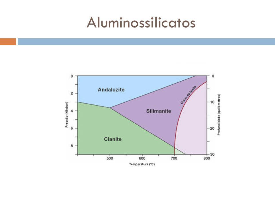 Aluminossilicatos