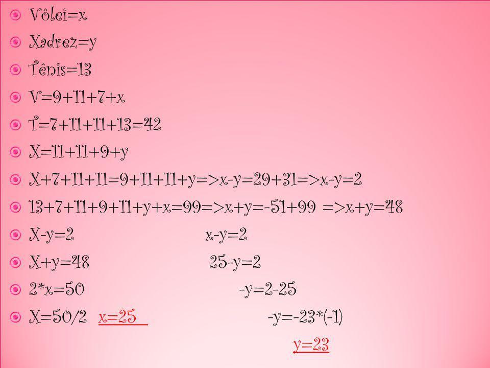 Vôlei=x Xadrez=y. Tênis=13. V=9+11+7+x. T=7+11+11+13=42. X=11+11+9+y. X+7+11+11=9+11+11+y=>x-y=29+31=>x-y=2.