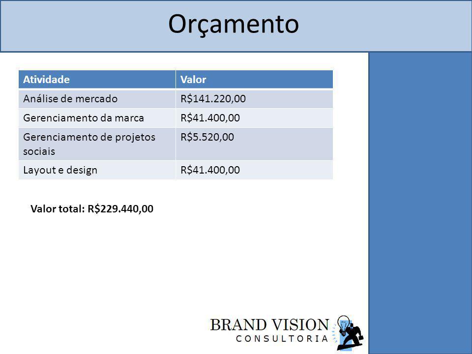 Orçamento Atividade Valor Análise de mercado R$141.220,00