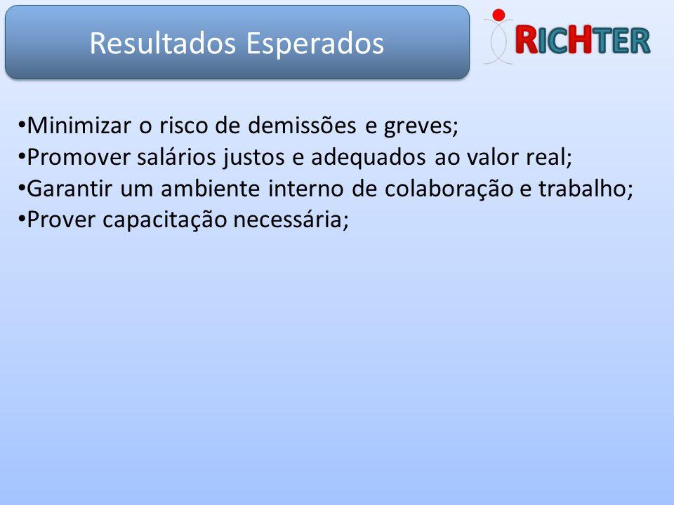 RICHTER Resultados Esperados Minimizar o risco de demissões e greves;