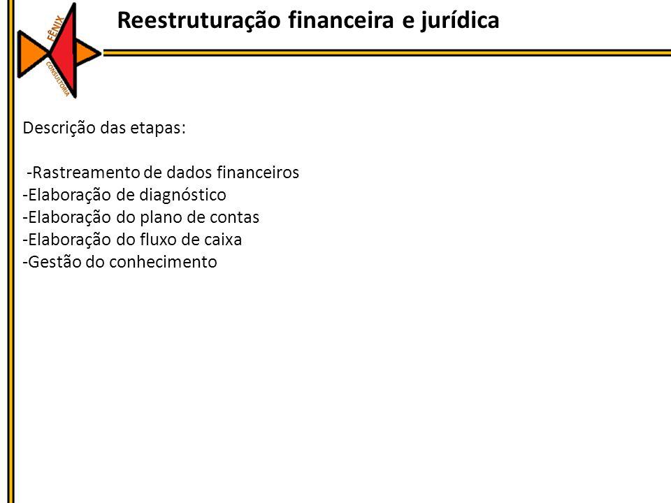Reestruturação financeira e jurídica