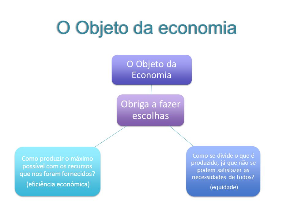 O Objeto da economia O Objeto da Economia Obriga a fazer escolhas