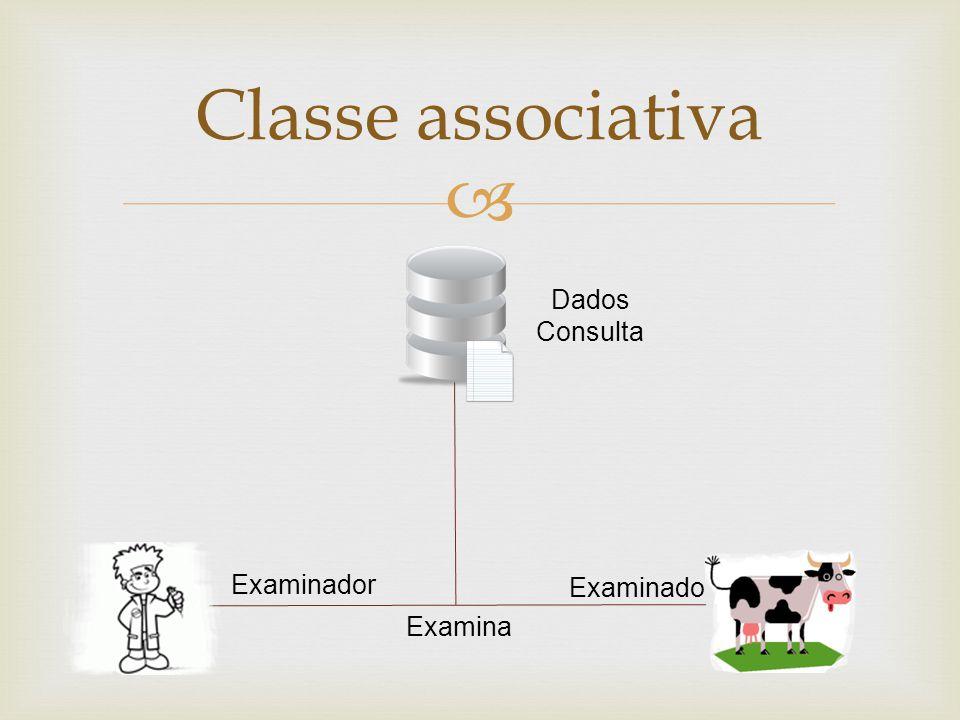 Classe associativa Dados Consulta Examinador Examinado Examina
