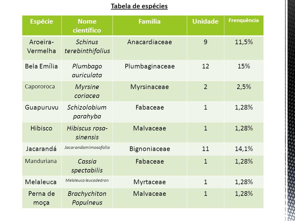 Tabela de espécies Espécie Nome científico Familia Unidade