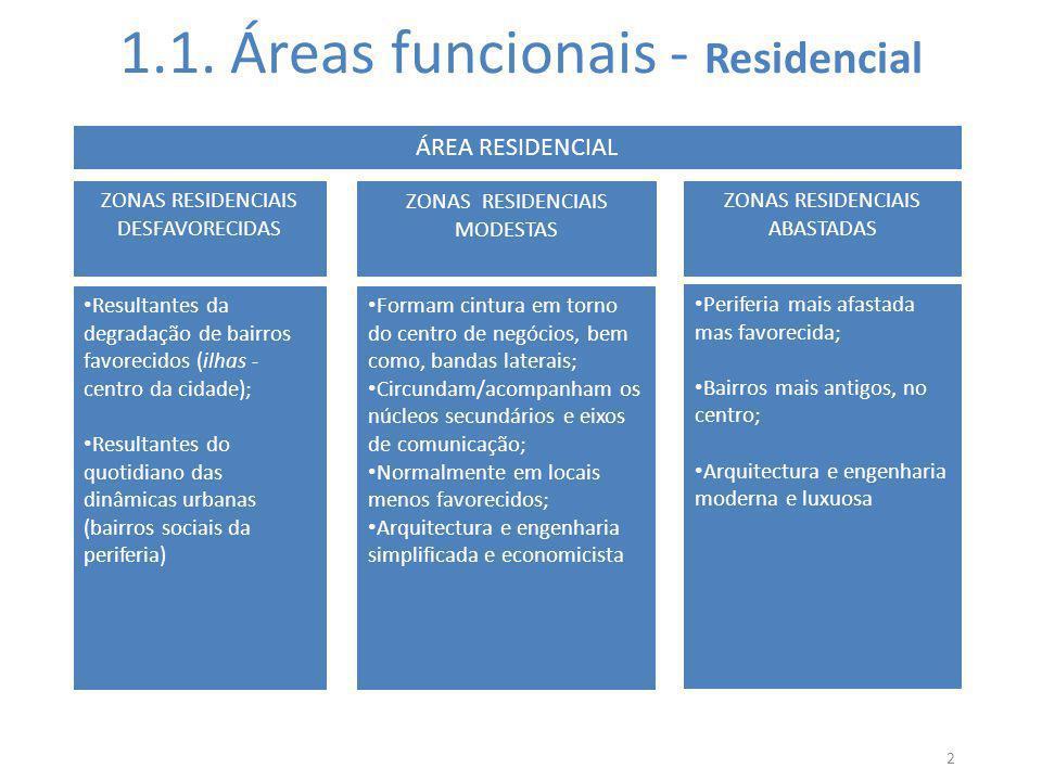 1.1. Áreas funcionais - Residencial
