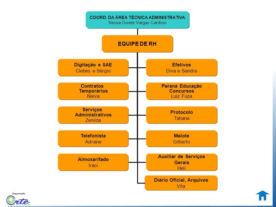 EQUIPE DE RH Digitação e SAE Clebes e Sérgio Efetivos Diva e Sandra