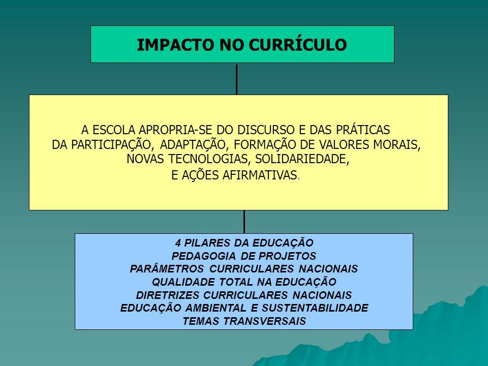 IMPACTO NO CURRÍCULO A ESCOLA APROPRIA-SE DO DISCURSO E DAS PRÁTICAS