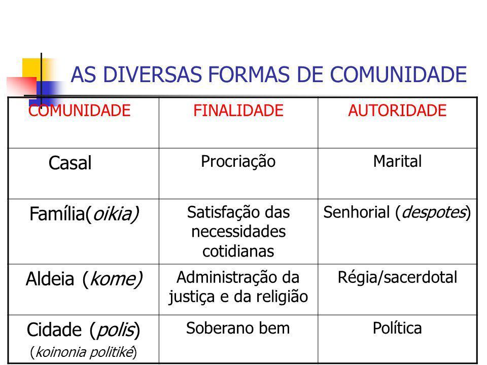 AS DIVERSAS FORMAS DE COMUNIDADE