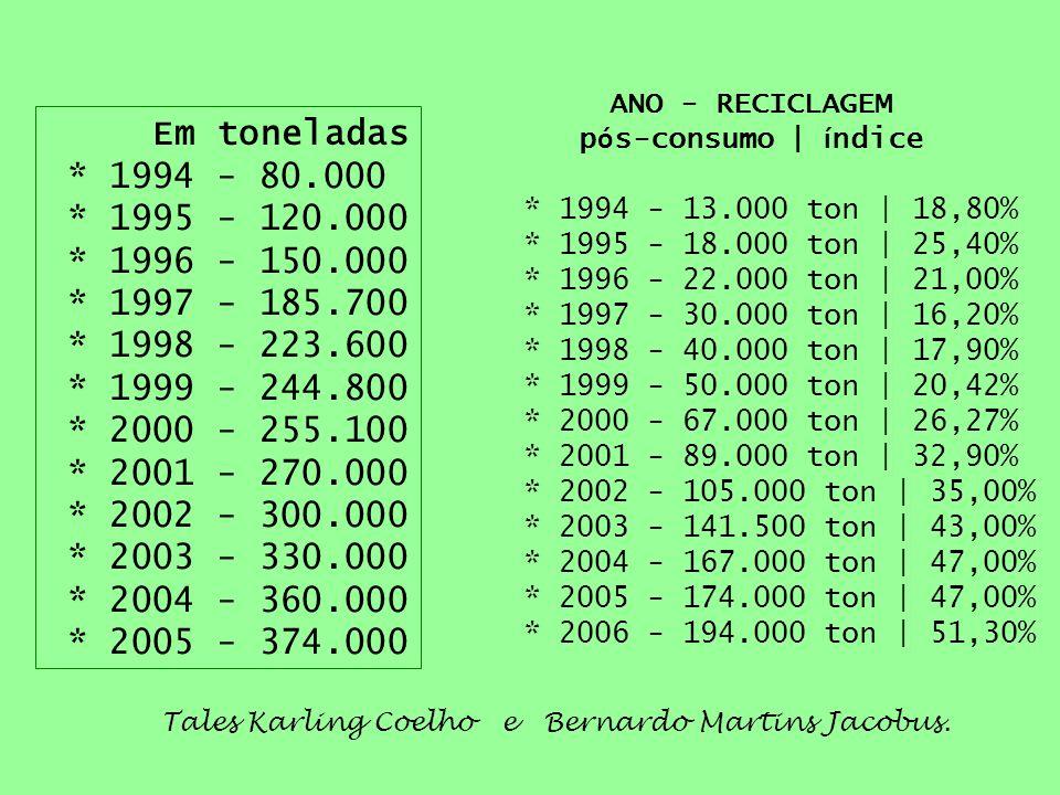 ANO - RECICLAGEM pós-consumo | índice. * 1994 - 13.000 ton | 18,80% * 1995 - 18.000 ton | 25,40% * 1996 - 22.000 ton | 21,00%