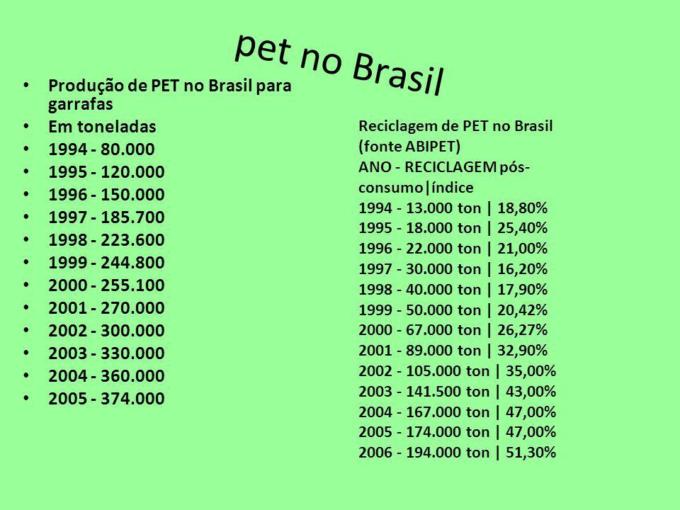 pet no Brasil Produção de PET no Brasil para garrafas Em toneladas