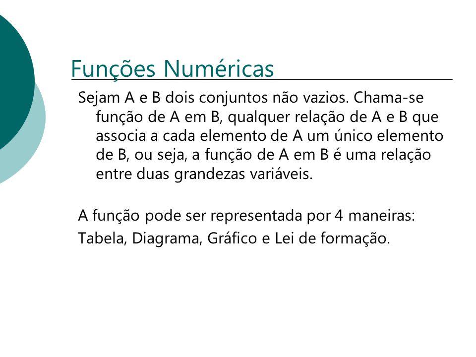 Funções Numéricas