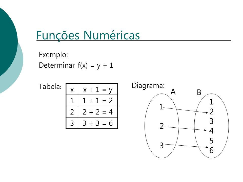 Funções Numéricas A B 1 2 4 5 3 6 Exemplo: Determinar f(x) = y + 1