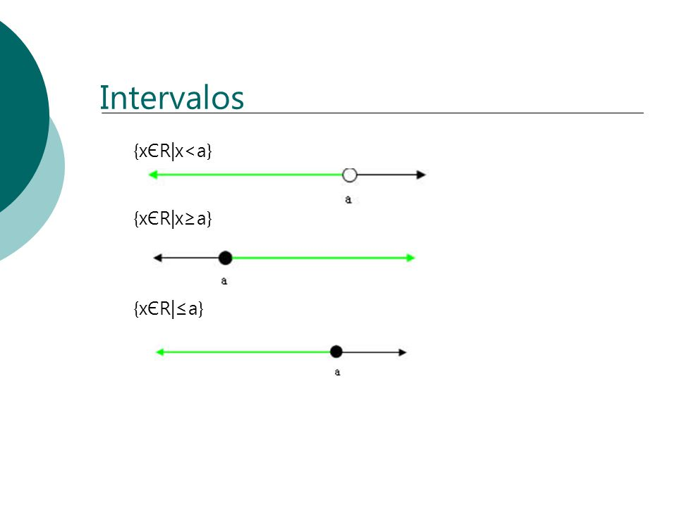 Intervalos {xЄR|x<a} {xЄR|x≥a} {xЄR|≤a}