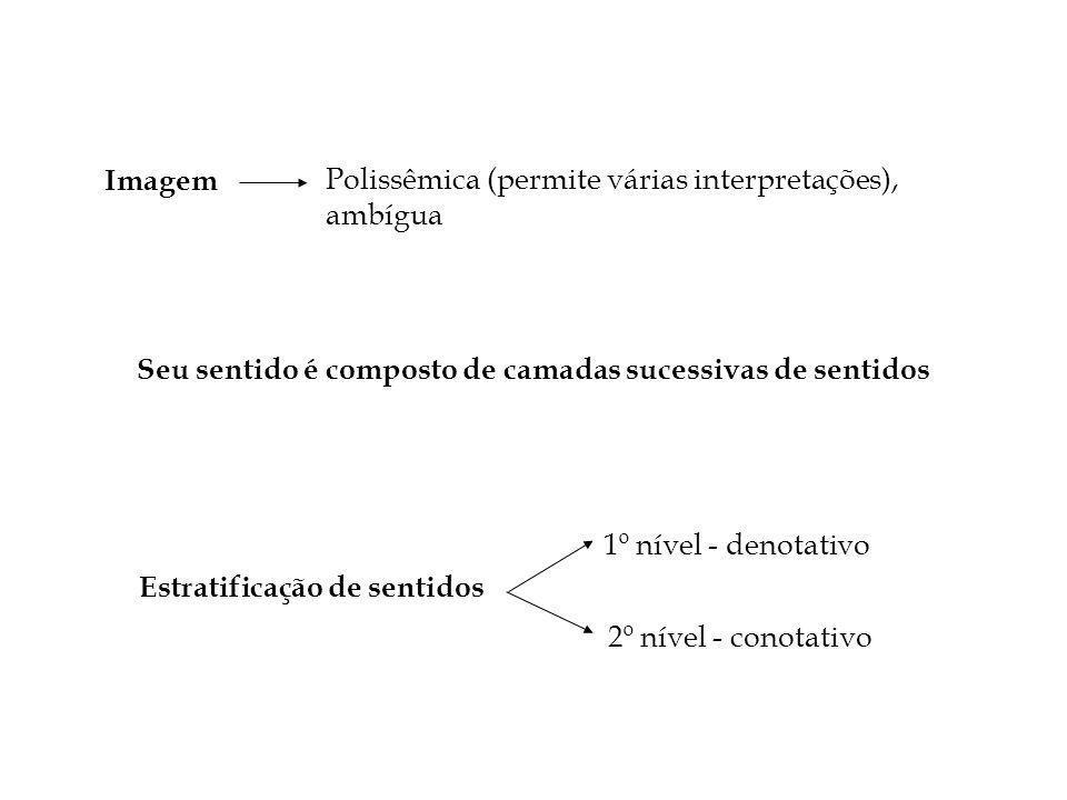 Imagem Polissêmica (permite várias interpretações), ambígua. Seu sentido é composto de camadas sucessivas de sentidos.