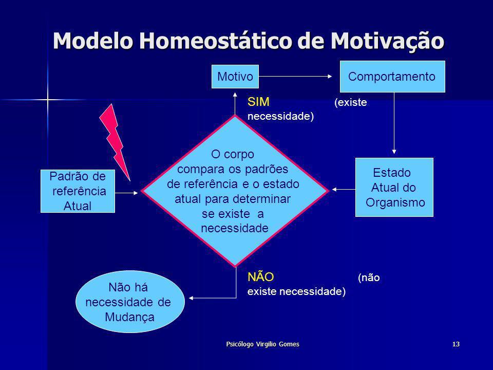 Modelo Homeostático de Motivação