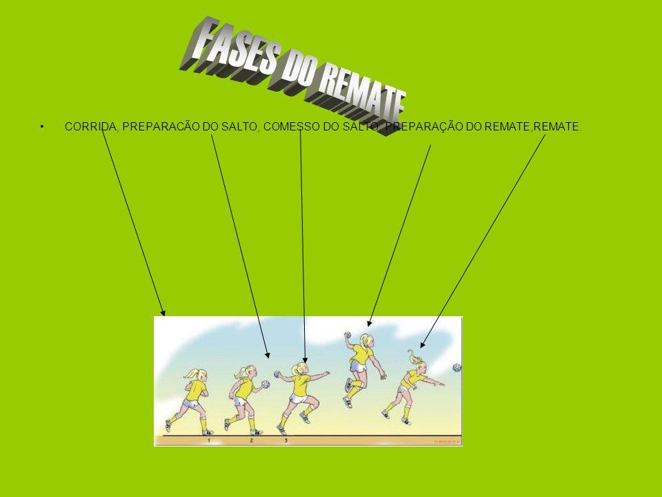 FASES DO REMATE CORRIDA, PREPARACÃO DO SALTO, COMESSO DO SALTO, PREPARAÇÃO DO REMATE,REMATE.