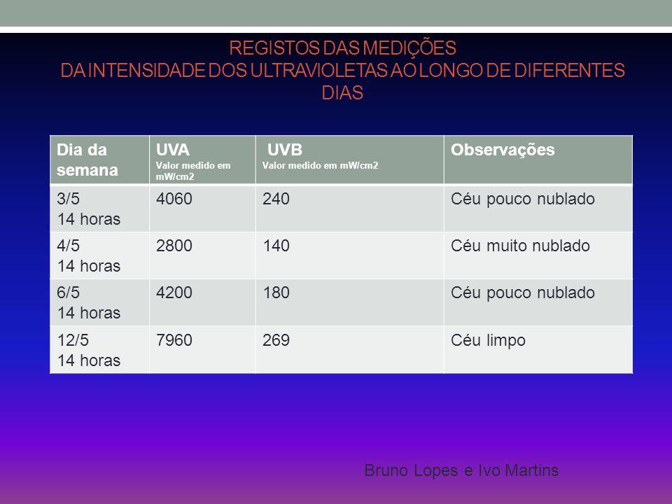 Registos das medições da intensidade dos ultravioletas ao longo de diferentes dias