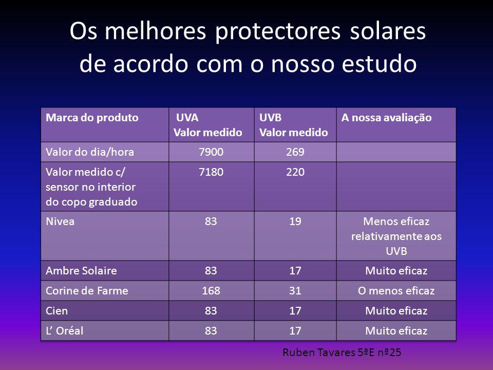 Os melhores protectores solares de acordo com o nosso estudo