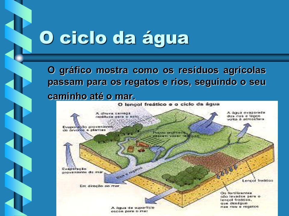 O ciclo da água O gráfico mostra como os resíduos agrícolas passam para os regatos e rios, seguindo o seu caminho até o mar.