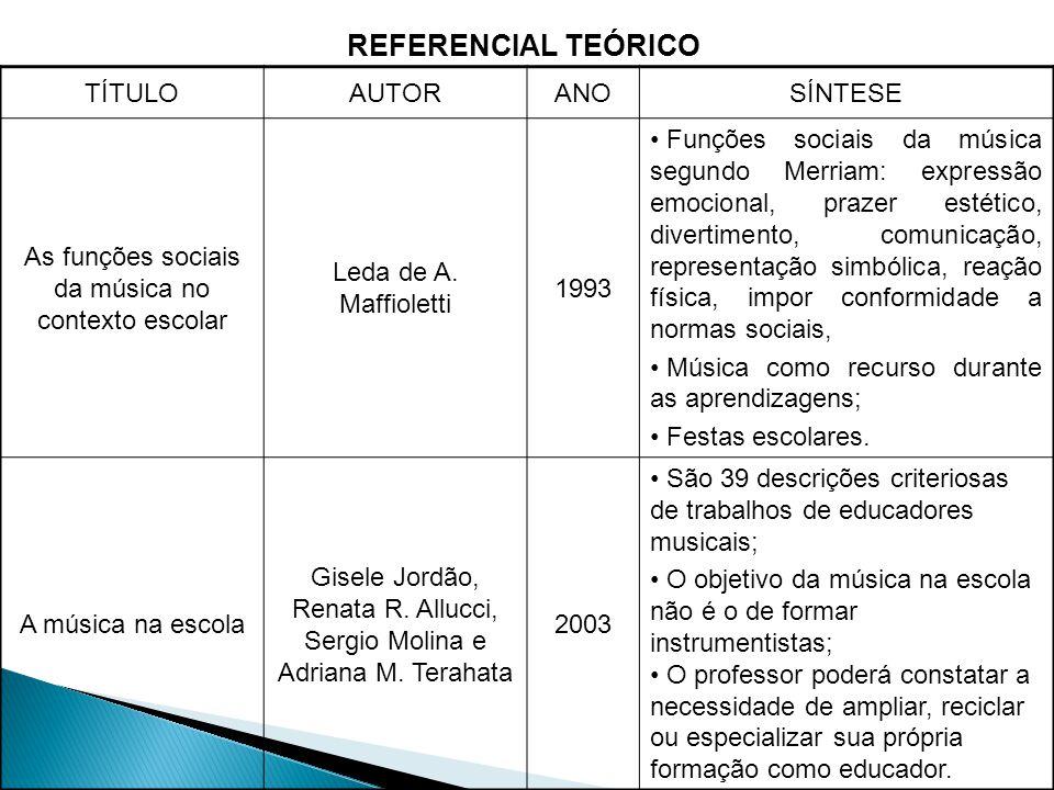 REFERENCIAL TEÓRICO TÍTULO AUTOR ANO SÍNTESE