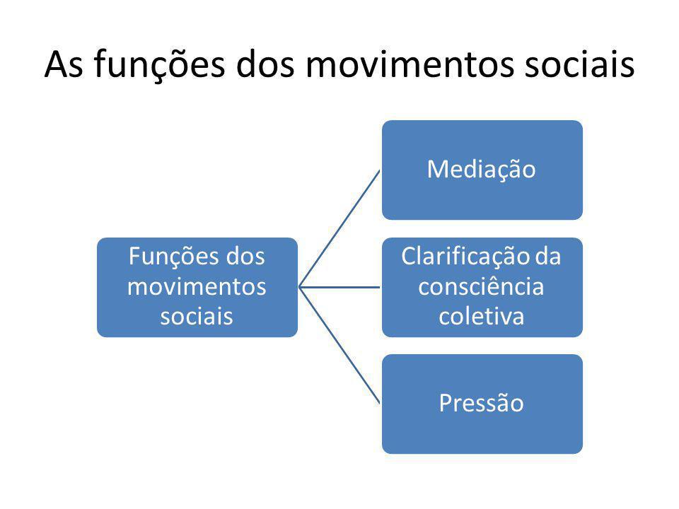 As funções dos movimentos sociais