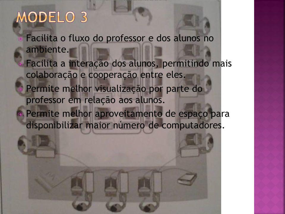 Modelo 3 Facilita o fluxo do professor e dos alunos no ambiente.