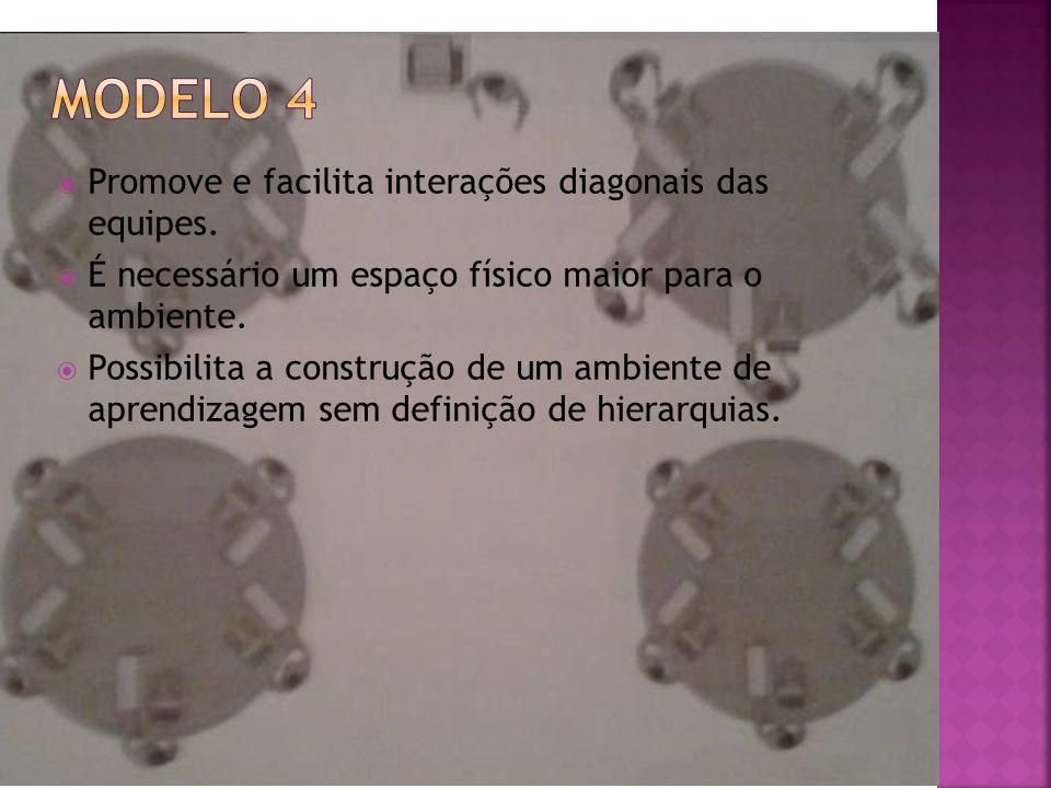 Modelo 4 Promove e facilita interações diagonais das equipes.