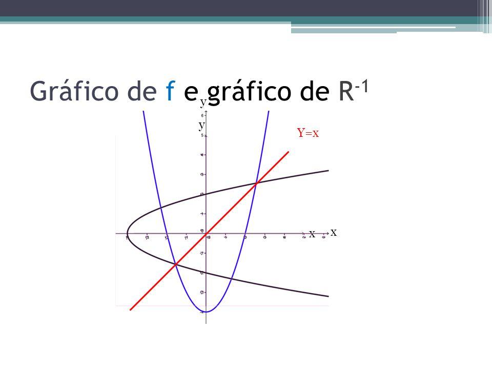 Gráfico de f e gráfico de R-1