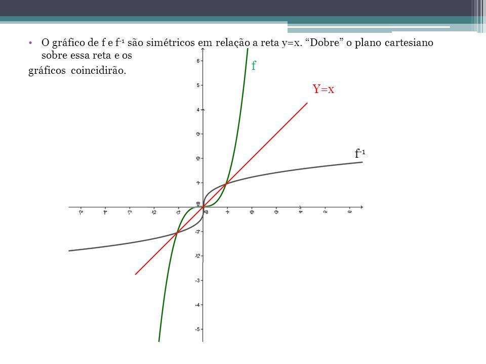 O gráfico de f e f-1 são simétricos em relação a reta y=x