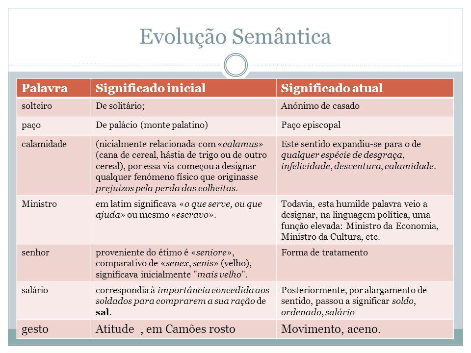 Evolução Semântica Palavra Significado inicial Significado atual gesto