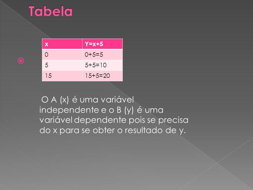 Tabela x. Y=x+5. 0+5=5. 5. 5+5=10. 15. 15+5=20.