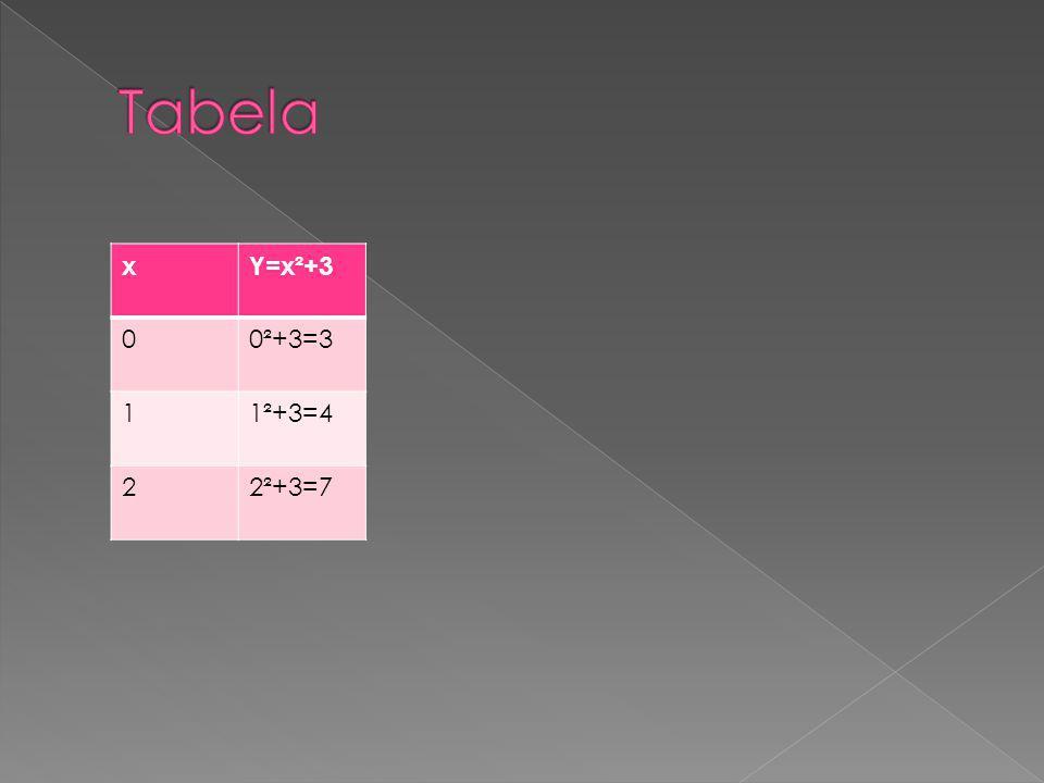 Tabela x Y=x²+3 0²+3=3 1 1²+3=4 2 2²+3=7