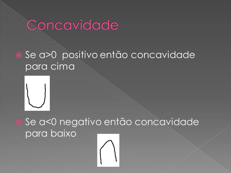Concavidade Se a>0 positivo então concavidade para cima